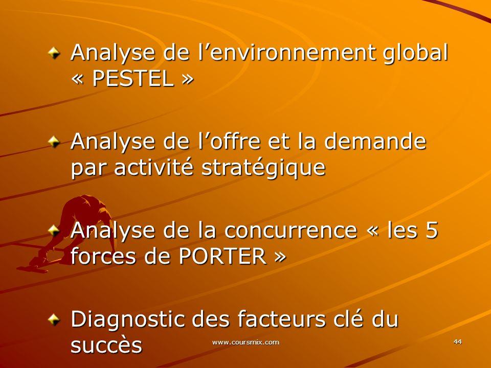www.coursmix.com 44 Analyse de lenvironnement global « PESTEL » Analyse de loffre et la demande par activité stratégique Analyse de la concurrence « l