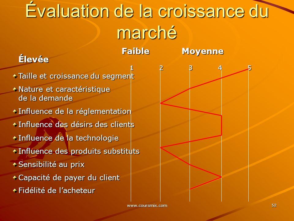 www.coursmix.com 52 Faible Moyenne Élevée Faible Moyenne Élevée 12345 Taille et croissance du segment Nature et caractéristique de la demande Influenc
