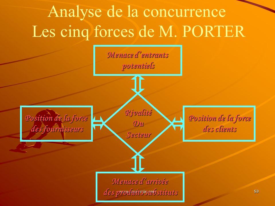 www.coursmix.com 53 Menace dentrants potentiels Position de la force des clients Position de la force des fournisseurs Menace darrivée des produits su