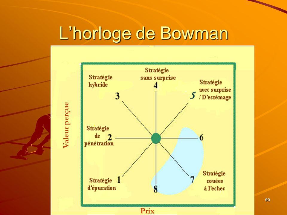 www.coursmix.com 60 Lhorloge de Bowman Valeur perçue Prix
