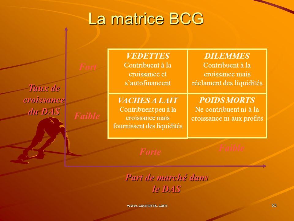 www.coursmix.com 63 La matrice BCG VEDETTES Contribuent à la croissance et sautofinancent POIDS MORTS Ne contribuent ni à la croissance ni aux profits