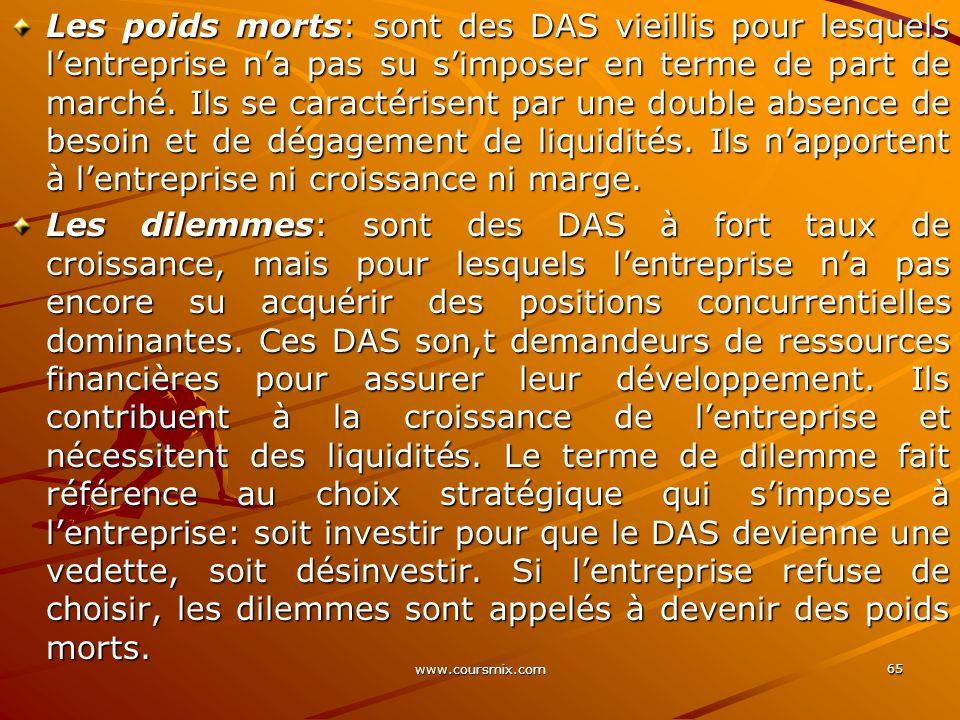 www.coursmix.com 65 Les poids morts: sont des DAS vieillis pour lesquels lentreprise na pas su simposer en terme de part de marché. Ils se caractérise