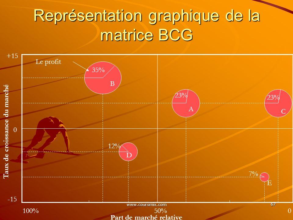 www.coursmix.com 67 Représentation graphique de la matrice BCG Part de marché relative Taux de croissance du marché 0 -15 +15 100%50%0 A B B A D E C L