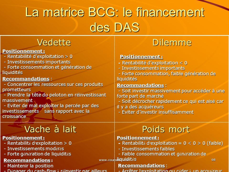 www.coursmix.com 68 La matrice BCG: le financement des DAS Vedette Vedette Positionnement : - Rentabilité dexploitation > 0 - Investissements importan