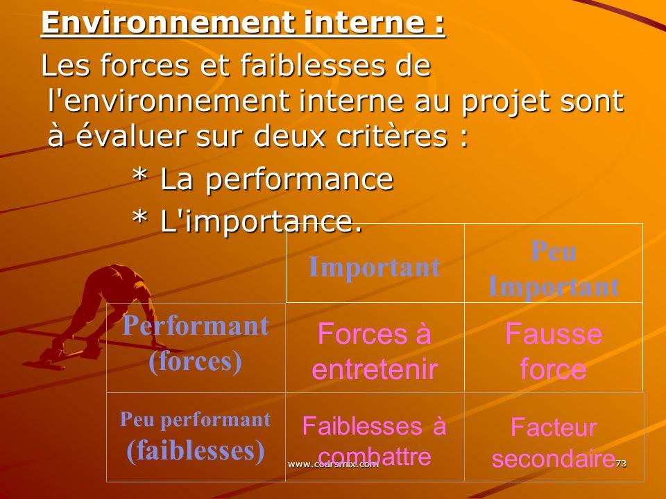 www.coursmix.com 73 Environnement interne : Les forces et faiblesses de l'environnement interne au projet sont à évaluer sur deux critères : * La perf