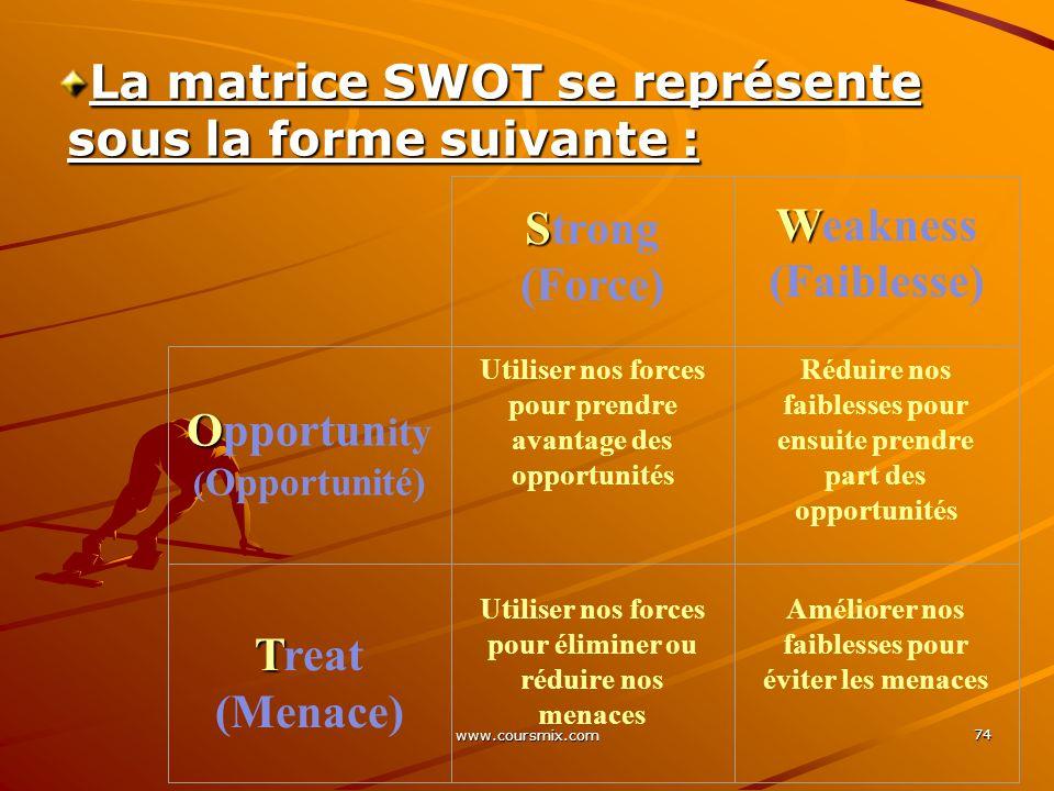 www.coursmix.com 74 La matrice SWOT se représente sous la forme suivante : S Strong (Force) W Weakness (Faiblesse) O Opportun ity ( Opportunité) Utili