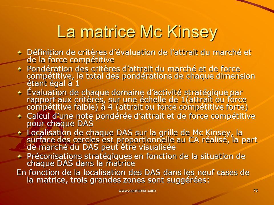 www.coursmix.com 75 La matrice Mc Kinsey Définition de critères dévaluation de lattrait du marché et de la force compétitive Pondération des critères