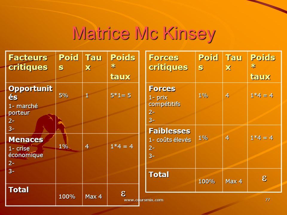 www.coursmix.com 77 Matrice Mc Kinsey Facteurs critiques Poid s Tau x Poids * taux Opportunit és 1- marché porteur 2-3-5%1 5*1= 5 Menaces 1- crise éco