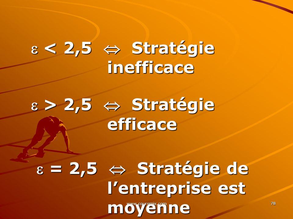www.coursmix.com 78 < 2,5 Stratégie inefficace < 2,5 Stratégie inefficace > 2,5 Stratégie efficace > 2,5 Stratégie efficace = 2,5 Stratégie de lentrep