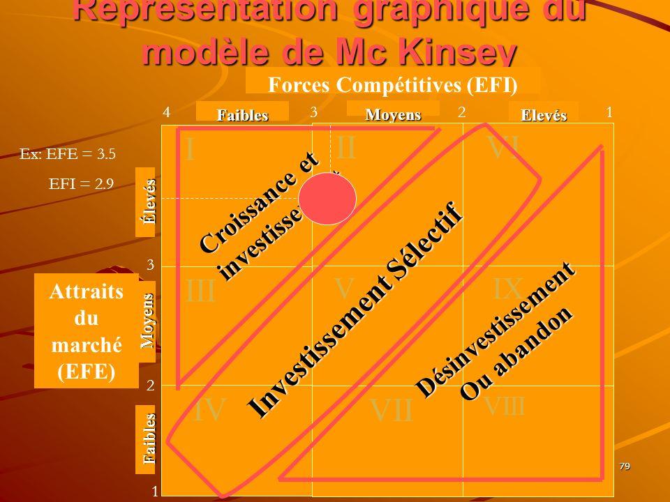 www.coursmix.com 79 Représentation graphique du modèle de Mc Kinsey Faibles Moyens Elevés Forces Compétitives (EFI) Attraits du marché (EFE) I II VI É