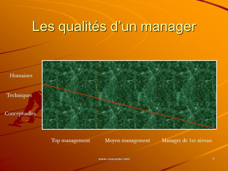 www.coursmix.com 9 Management stratégique Le management stratégique est lensemble des tâches relevant de la direction générale, qui ont pour but de fixer à lentreprise les voies de son développement futur tout en lui donnant les moyens organisationnels dy parvenir.
