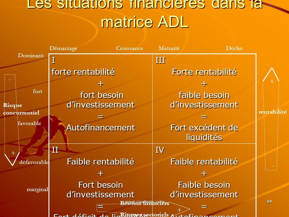 www.coursmix.com 84 Les situations financières dans la matrice ADL I forte rentabilité + fort besoin dinvestissement fort besoin dinvestissement=Autof