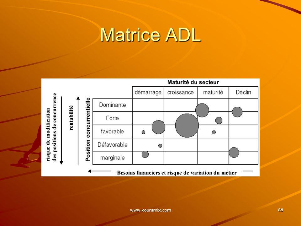 www.coursmix.com 86 Matrice ADL