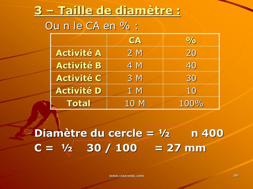 www.coursmix.com 89 3 – Taille de diamètre : Ou n le CA en % : Ou n le CA en % : Diamètre du cercle = ½ n 400 C = ½ 30 / 100 = 27 mm CA% Activité A 2
