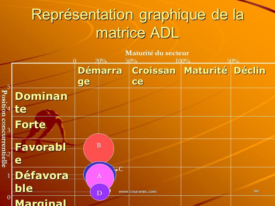 www.coursmix.com 90 Représentation graphique de la matrice ADL Démarra ge Croissan ce MaturitéDéclin Dominan te Forte Favorabl e Défavora ble Marginal