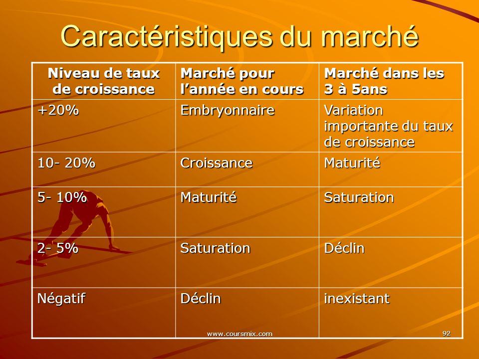 www.coursmix.com 92 Caractéristiques du marché Niveau de taux de croissance Marché pour lannée en cours Marché dans les 3 à 5ans +20%Embryonnaire Vari