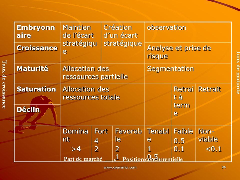 www.coursmix.com 94 Embryonn aire Maintien de lécart stratégiqu e Création dun écart stratégique observation Croissance Analyse et prise de risque Mat