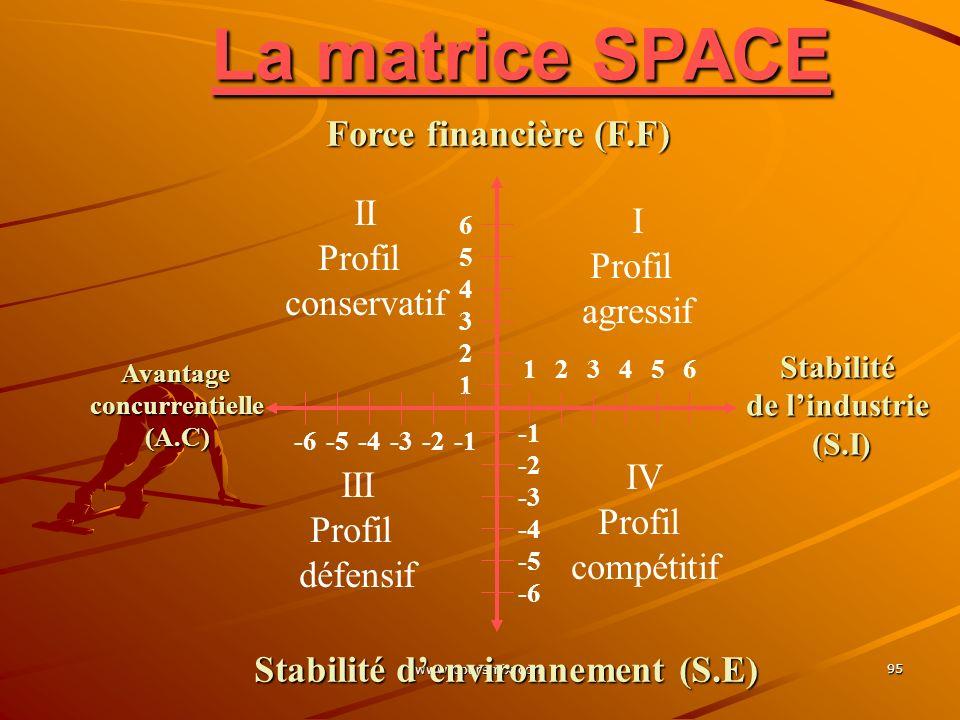 www.coursmix.com 95 La matrice SPACE 6 5 4 3 2 1 -2 -3 -4 -5 -6 -2-3-4-5-6 654321 I Profil agressif III Profil défensif IV Profil compétitif II Profil