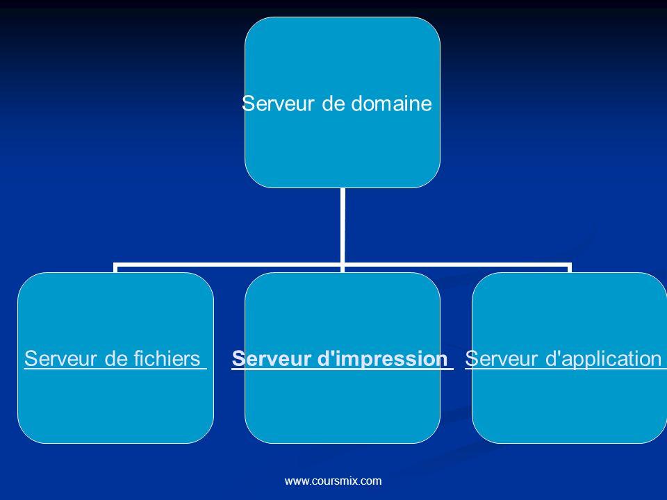 www.coursmix.com Serveur de domaine Serveur de fichiers Serveur d impression Serveur d application :