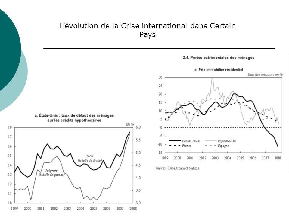 Lévolution de la Crise international dans Certain Pays
