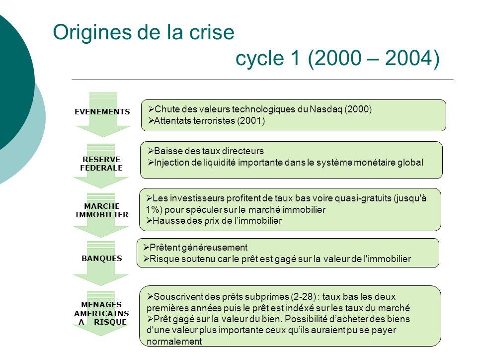 Chute des valeurs technologiques du Nasdaq (2000) Attentats terroristes (2001) Baisse des taux directeurs Injection de liquidité importante dans le sy