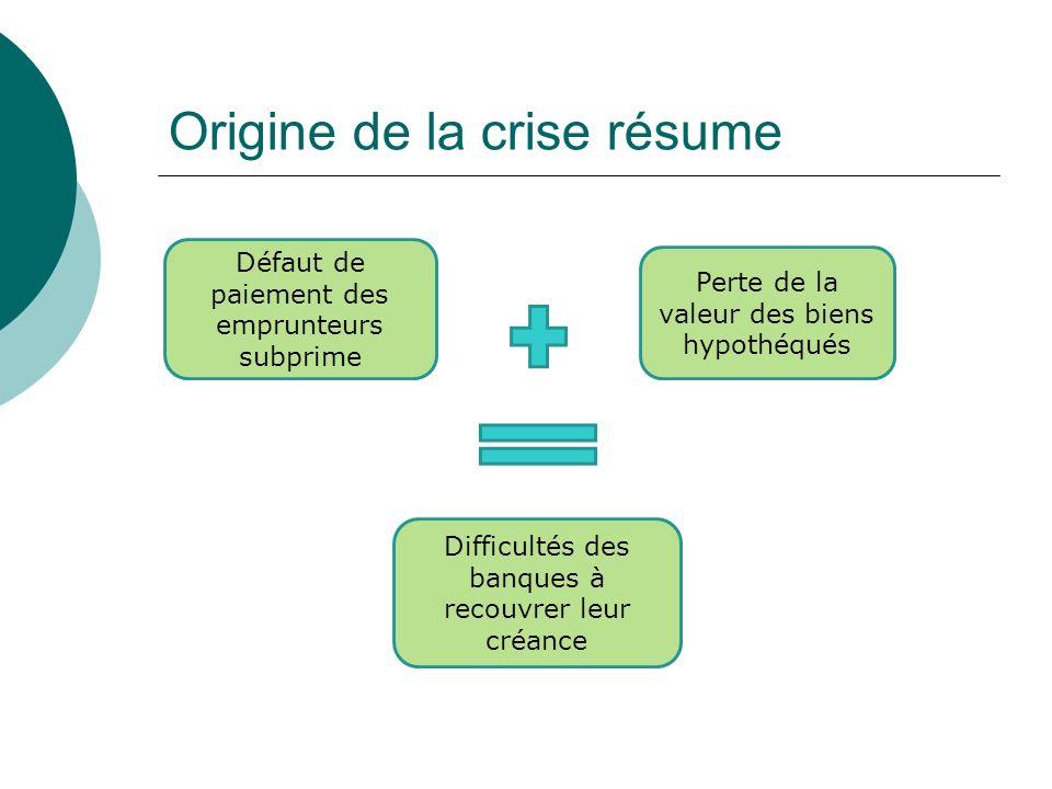 Origine de la crise résume Défaut de paiement des emprunteurs subprime Perte de la valeur des biens hypothéqués Difficultés des banques à recouvrer le