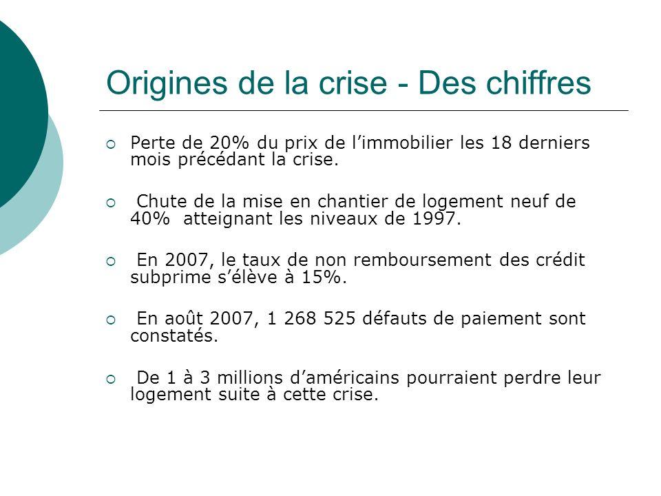 Origines de la crise - Des chiffres Perte de 20% du prix de limmobilier les 18 derniers mois précédant la crise. Chute de la mise en chantier de logem