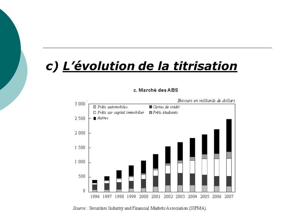c) Lévolution de la titrisation