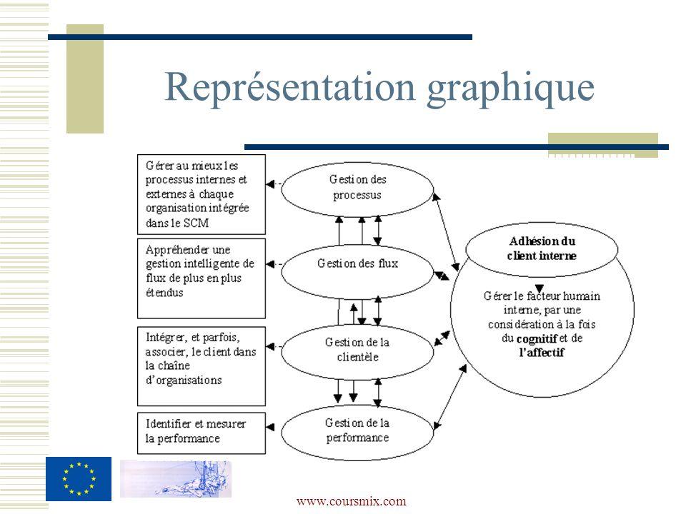 www.coursmix.com Représentation graphique