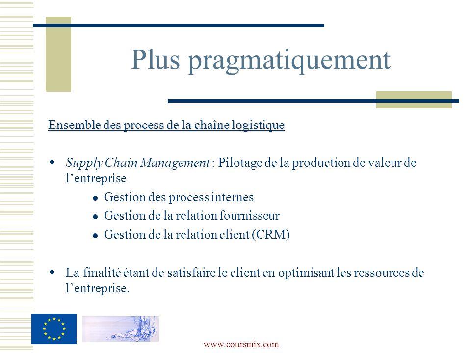 www.coursmix.com Ensemble des process de la chaîne logistique Supply Chain Management : Pilotage de la production de valeur de lentreprise Gestion des