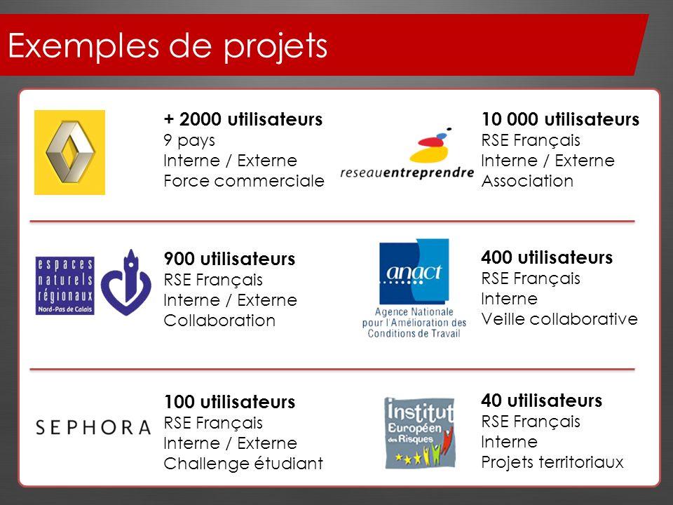 Exemples de projets + 2000 utilisateurs 9 pays Interne / Externe Force commerciale 10 000 utilisateurs RSE Français Interne / Externe Association 900