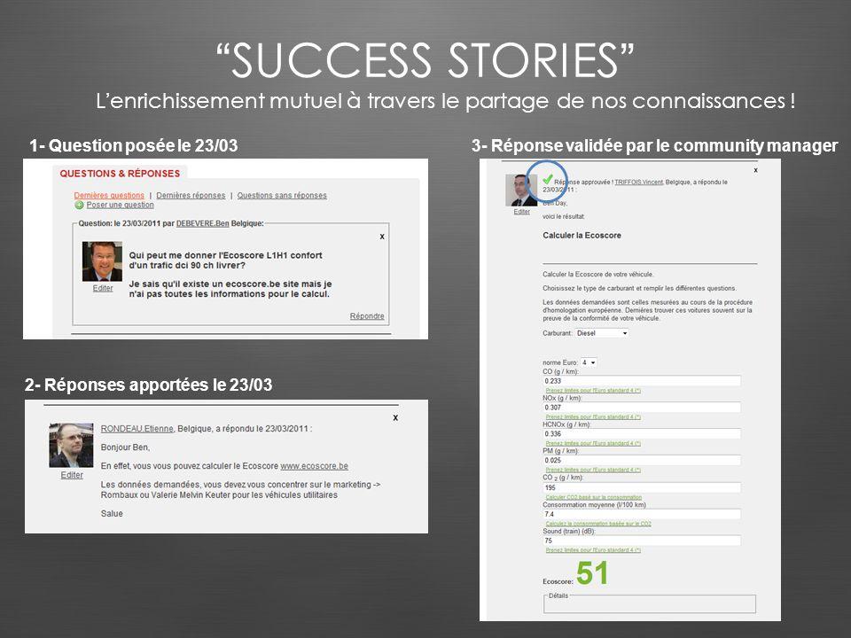 SUCCESS STORIES 1- Question posée le 23/03 2- Réponses apportées le 23/03 3- Réponse validée par le community manager Lenrichissement mutuel à travers