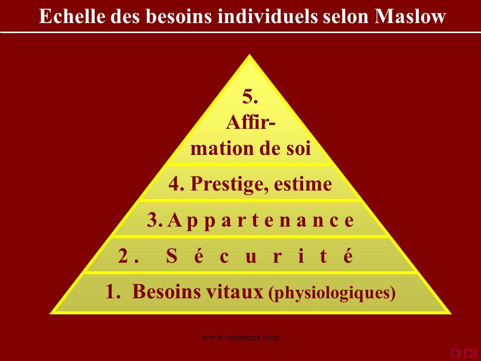 www.coursmix.com Echelle des besoins individuels selon Maslow 5. Affir- mation de soi 4. Prestige, estime 3. A p p a r t e n a n c e 2. S é c u r i t