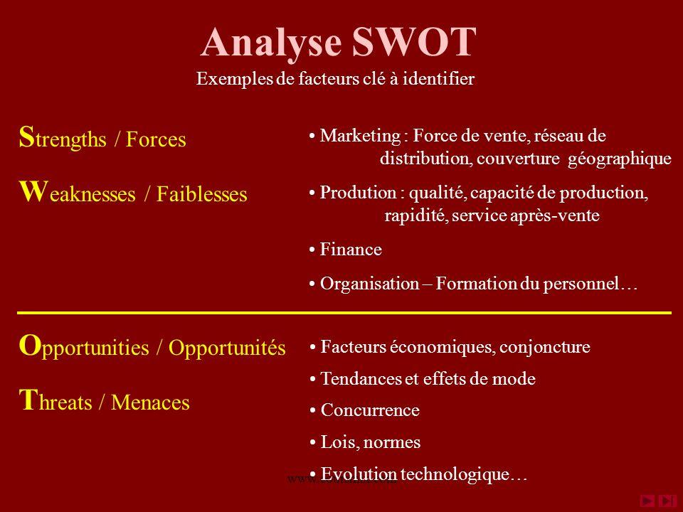 www.coursmix.com Analyse SWOT S trengths / Forces W eaknesses / Faiblesses O pportunities / Opportunités T hreats / Menaces Exemples de facteurs clé à