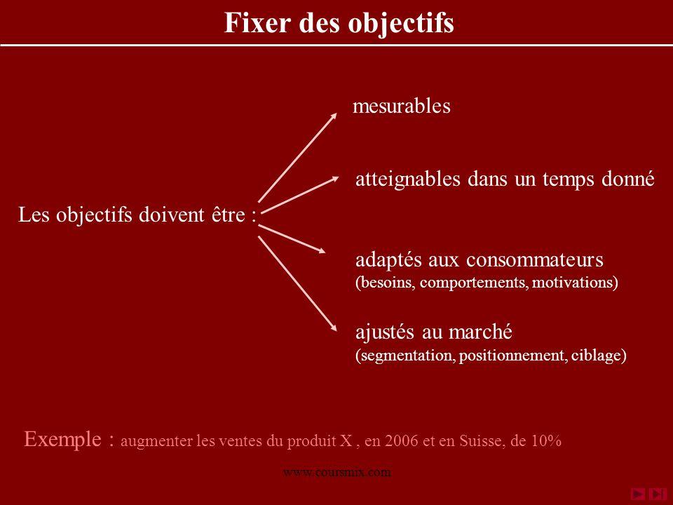 www.coursmix.com mesurables atteignables dans un temps donné adaptés aux consommateurs (besoins, comportements, motivations) ajustés au marché (segmen