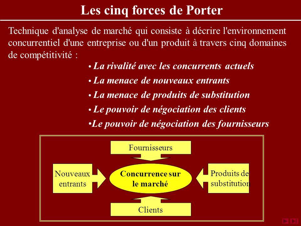www.coursmix.com La rivalité avec les concurrents actuels La menace de nouveaux entrants La menace de produits de substitution Le pouvoir de négociati
