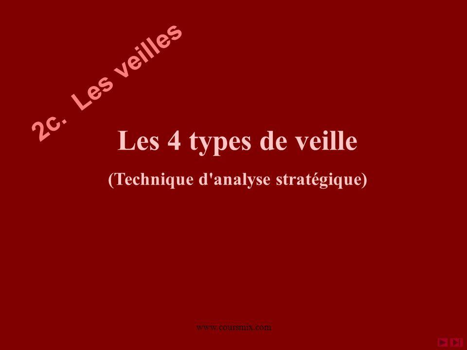 www.coursmix.com Les 4 types de veille (Technique d'analyse stratégique) 2c. Les veilles