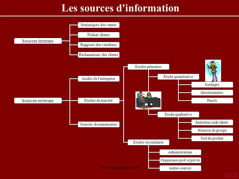 www.coursmix.com Sources internes Réclamations des clients Rapports des vendeurs Fichier clients Statistiques des ventesAudits de l'entreprise Sources