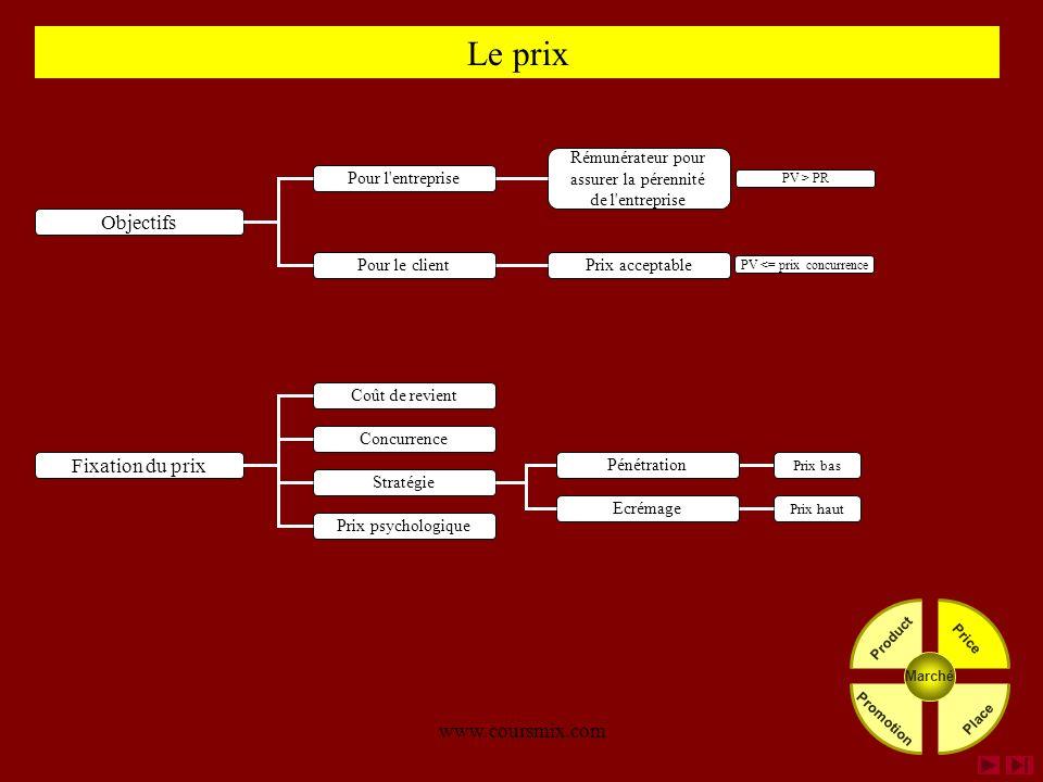 www.coursmix.com Le prix Coût de revient Stratégie Concurrence Fixation du prix Prix psychologique Ecrémage Pénétration Prix bas Prix haut Objectifs P