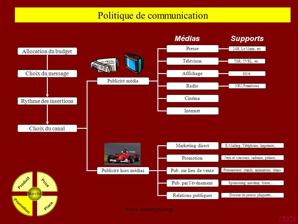 www.coursmix.com Allocation du budget Politique de communication Publicité média Publicité hors médias Marketing direct Promotion Pub. sur lieu de ven