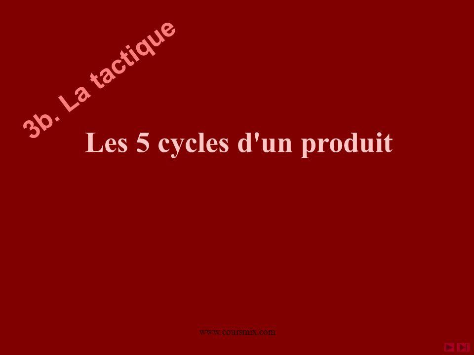 www.coursmix.com Les 5 cycles d'un produit 3b. La tactique
