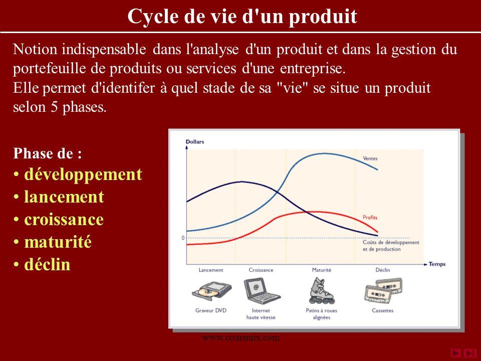 www.coursmix.com Cycle de vie d'un produit Notion indispensable dans l'analyse d'un produit et dans la gestion du portefeuille de produits ou services