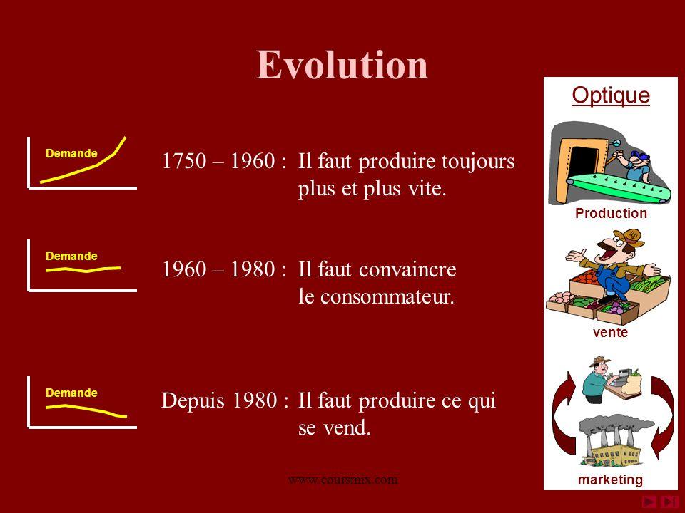 www.coursmix.com Evolution 1750 – 1960 : Il faut produire toujours plus et plus vite. Demande 1960 – 1980 : Il faut convaincre le consommateur. Demand