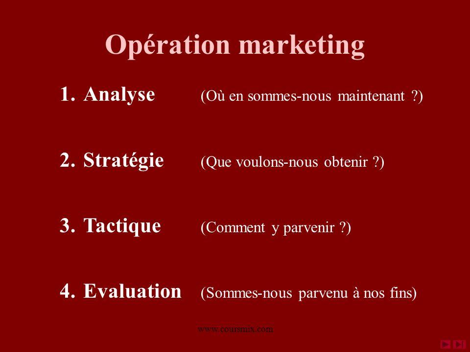 www.coursmix.com Opération marketing 1.Analyse (Où en sommes-nous maintenant ?) 2.Stratégie (Que voulons-nous obtenir ?) 3.Tactique (Comment y parvenir ?) 4.Evaluation (Sommes-nous parvenu à nos fins) Analyse comportement, SWOT Objectifs – Veilles - Etudes de marché Marketing mix (stratégie des 4 P) Suivi – Contrôles - Impact