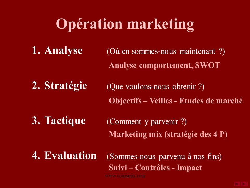 www.coursmix.com Opération marketing 1.Analyse (Où en sommes-nous maintenant ?) 2.Stratégie (Que voulons-nous obtenir ?) 3.Tactique (Comment y parvenir ?) 4.Evaluation (Sommes-nous parvenu à nos fins) Analyse comportement, SWOT Objectifs – Veilles - Etudes de marché Marketing mix (stratégie des 4 P) Suivi – Contrôles - Impact Marketing stratégique Connaître le client, connaître le marché Marketing opérationnel Agir pour s adapter aux besoins des clients