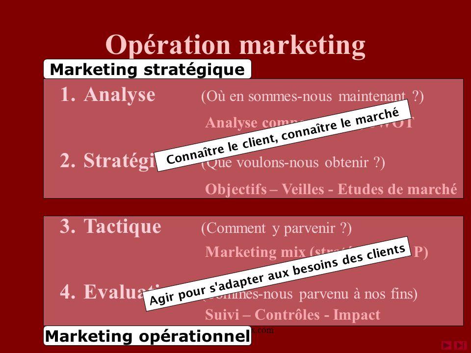 www.coursmix.com Fixer des objectifs 2a. La stratégie