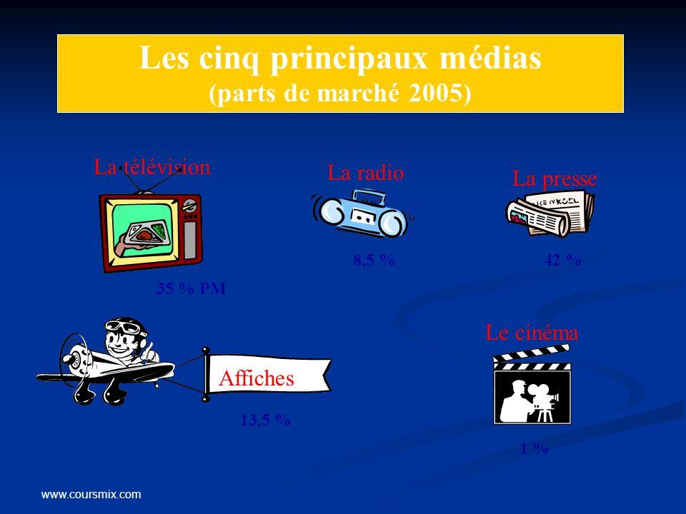 www.coursmix.com Les cinq principaux médias (parts de marché 2005) La télévision La radio La presse Affiches Le cinéma 35 % PM 8,5 %42 % 13,5 % 1 %