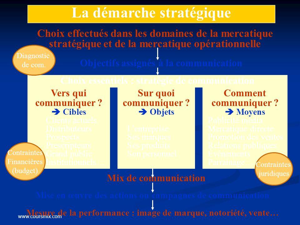 Choix effectués dans les domaines de la mercatique stratégique et de la mercatique opérationnelle Mise en œuvre des actions ou campagnes de communicat