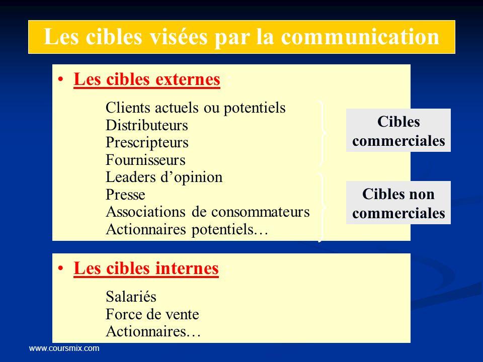 www.coursmix.com Les cibles visées par la communication Les cibles externes : Clients actuels ou potentiels Distributeurs Prescripteurs Fournisseurs L