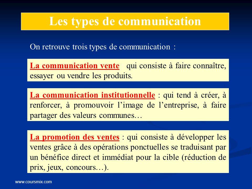 www.coursmix.com Les types de communication On retrouve trois types de communication : La communication vente : qui consiste à faire connaître, essaye